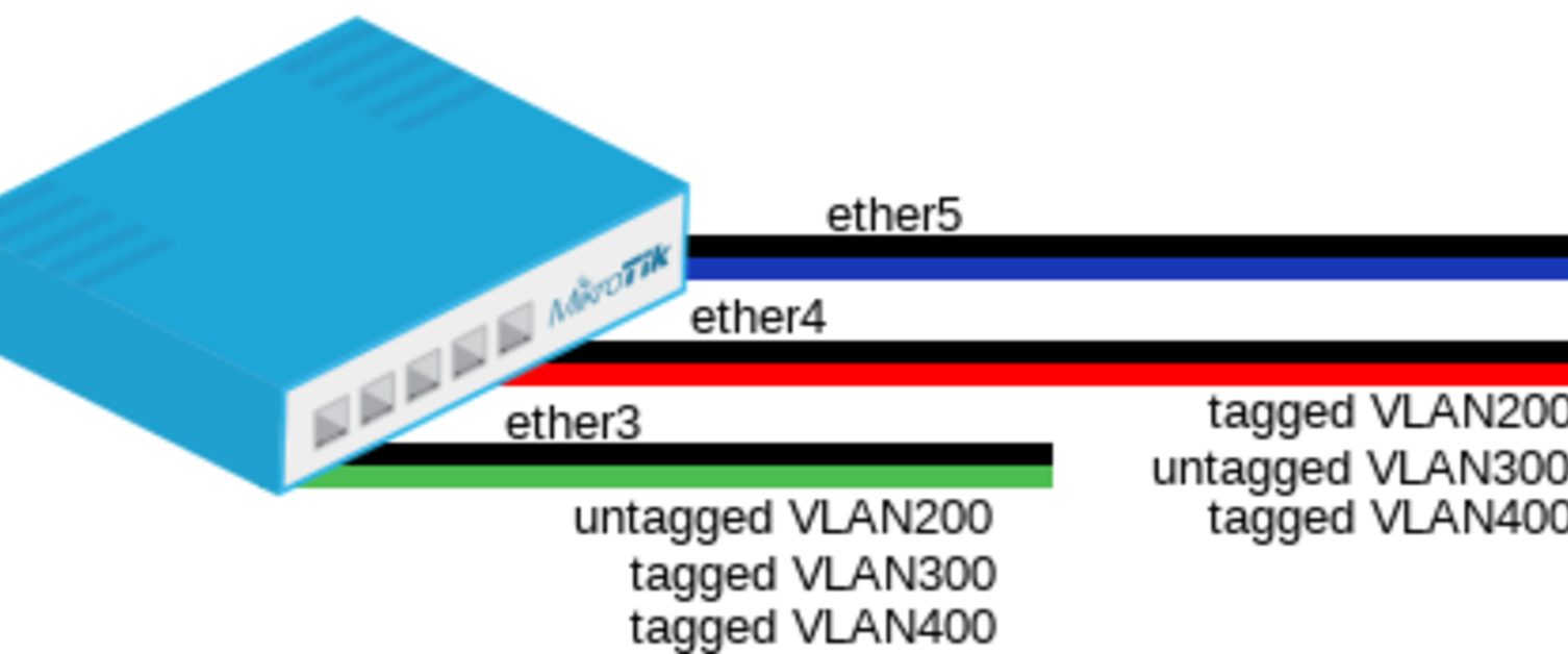 Vlan tagged and untagged Difference b/w